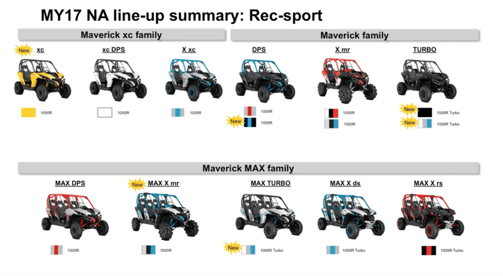 2017 maverick line up